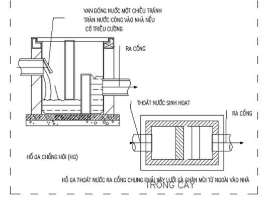 Hố ga thu nước: vị trí lắp đặt và tiêu chuẩn thiết kế