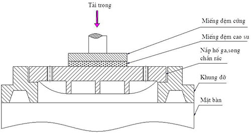 Phương pháp lắp đặt nắp hố ga, song chắn rác gang cầu